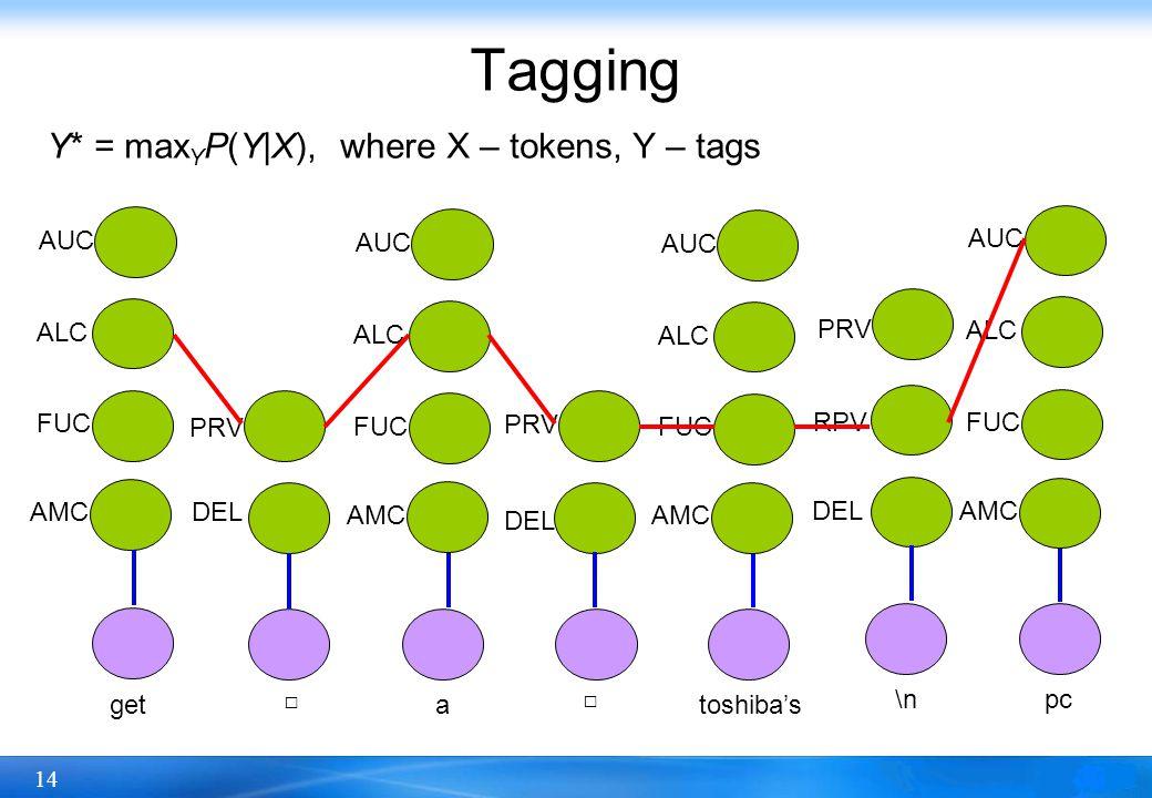 14 Tagging get □ a □ toshiba's AMCDEL FUC ALC AUC PRV DEL PRV \n DEL RPV PRV pc AMC FUC ALC AUC AMC FUC ALC AUC AMC FUC ALC AUC Y* = max Y P(Y|X), where X – tokens, Y – tags