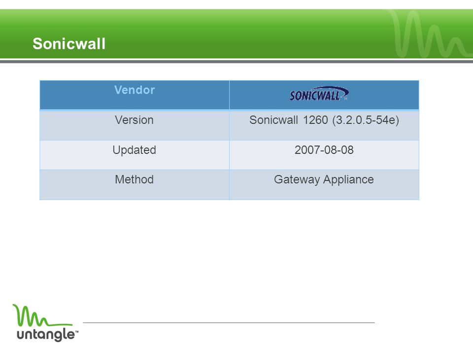 Sonicwall Vendor VersionSonicwall 1260 (3.2.0.5-54e) Updated2007-08-08 MethodGateway Appliance