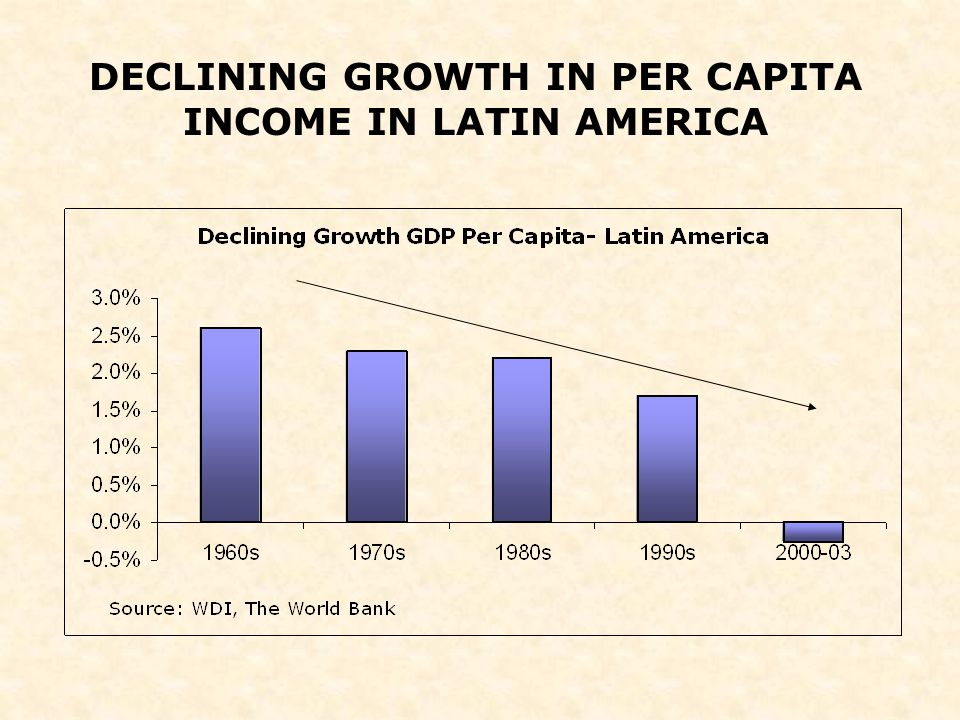 DECLINING GROWTH IN PER CAPITA INCOME IN LATIN AMERICA