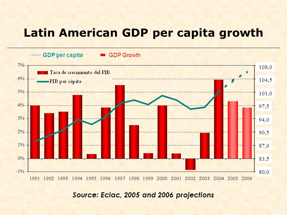 Latin American GDP per capita growth Source: Eclac, 2005 and 2006 projections GDP Growth GDP per capita 108,0 104,5 101,0 97,5 94,0 90,5 87,0 83,5 80,0