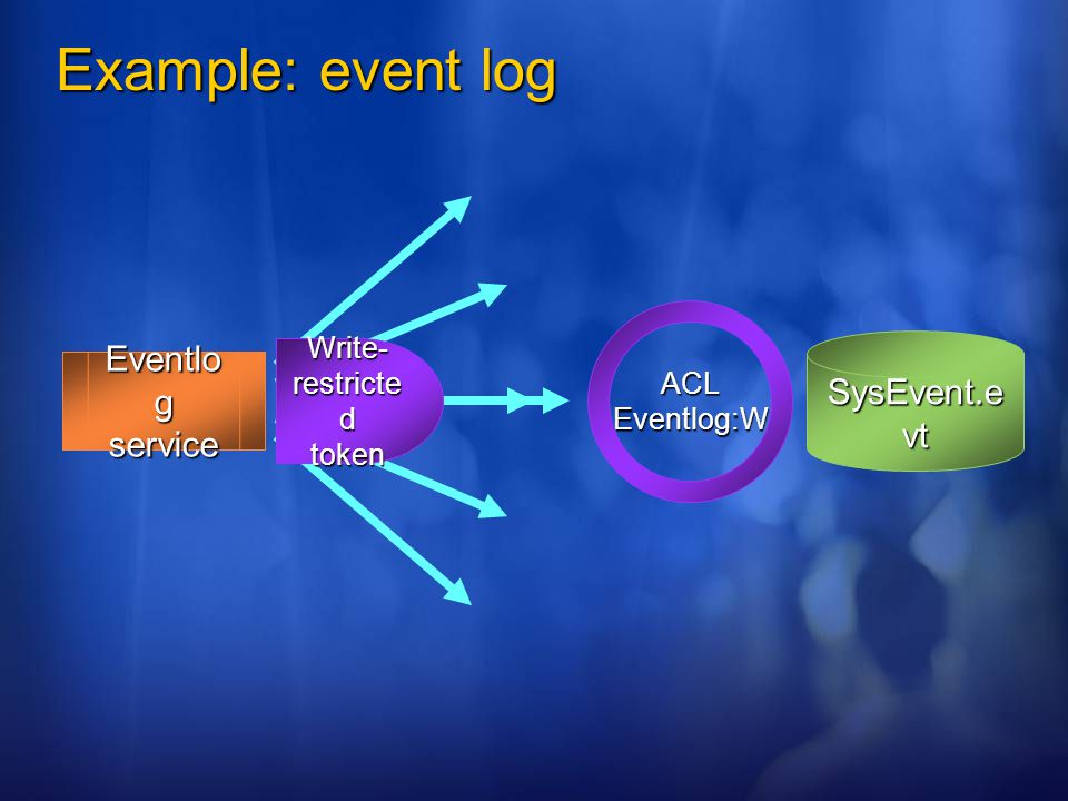Example: event log SysEvent.e vt Eventlo g service Write- restricte d token ACLEventlog:W