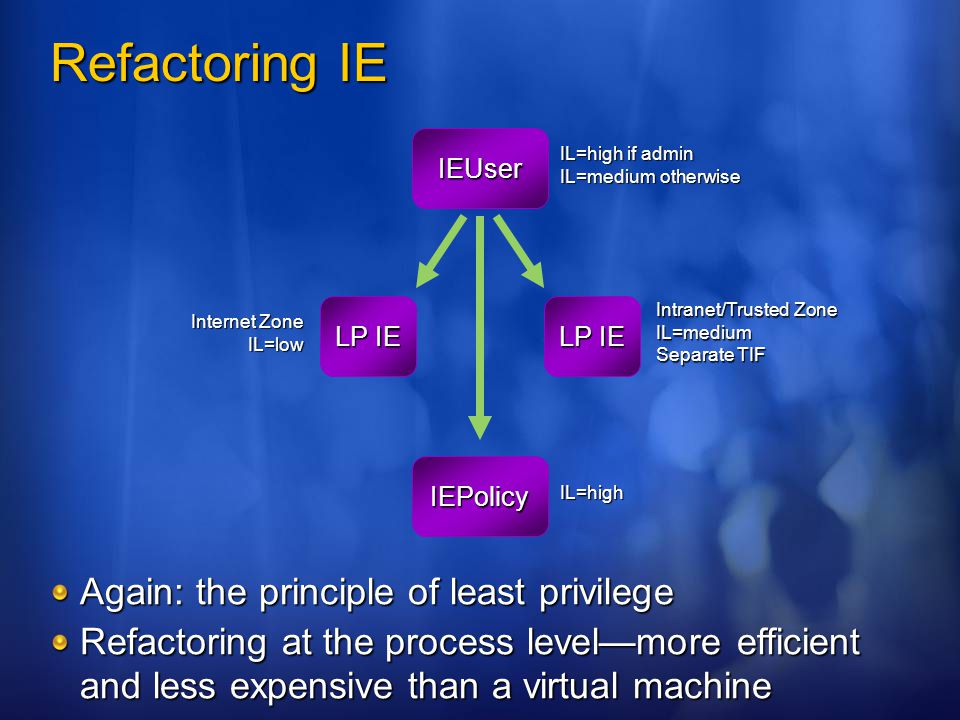 Refactoring IE LP IE IEUser IL=high if admin IL=medium otherwise LP IE Internet Zone IL=low Intranet/Trusted Zone IL=medium Separate TIF IEPolicy IL=h