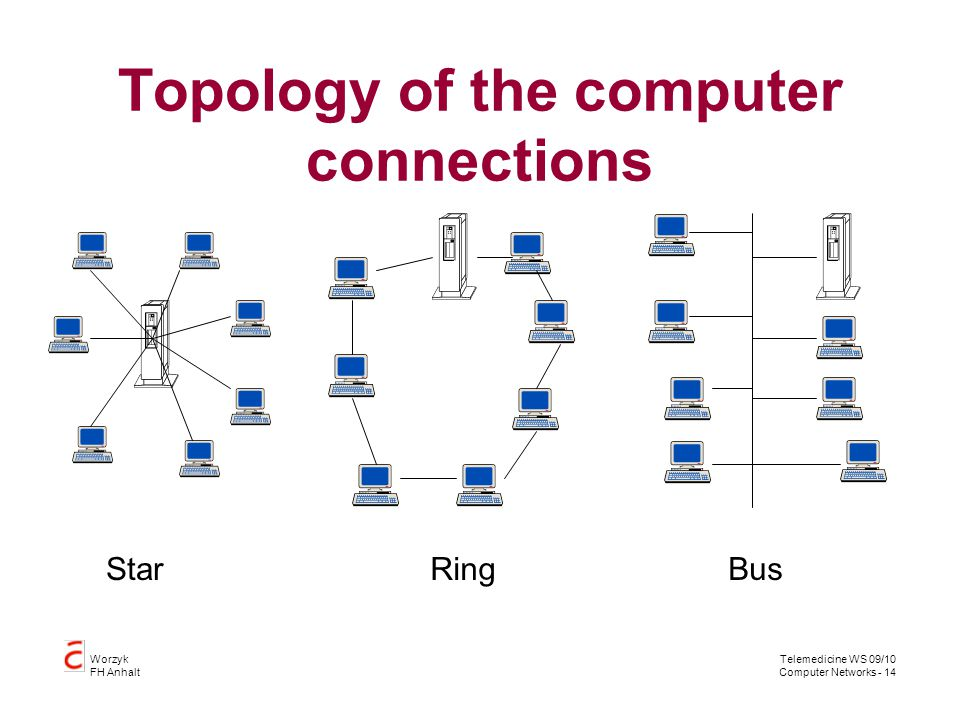 Telemedicine WS 09/10 Computer Networks - 14 Worzyk FH Anhalt Topology of the computer connections StarRingBus