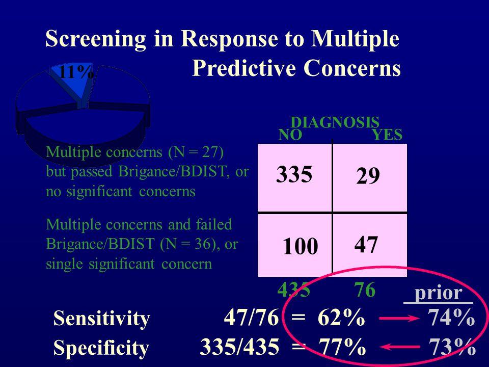 Single Predictive Concern 29% 17% OR = 7.6 Multiple Predictive Concerns 52% Disabled OR = 11.4 16% Below Average No predictive concerns but communicat