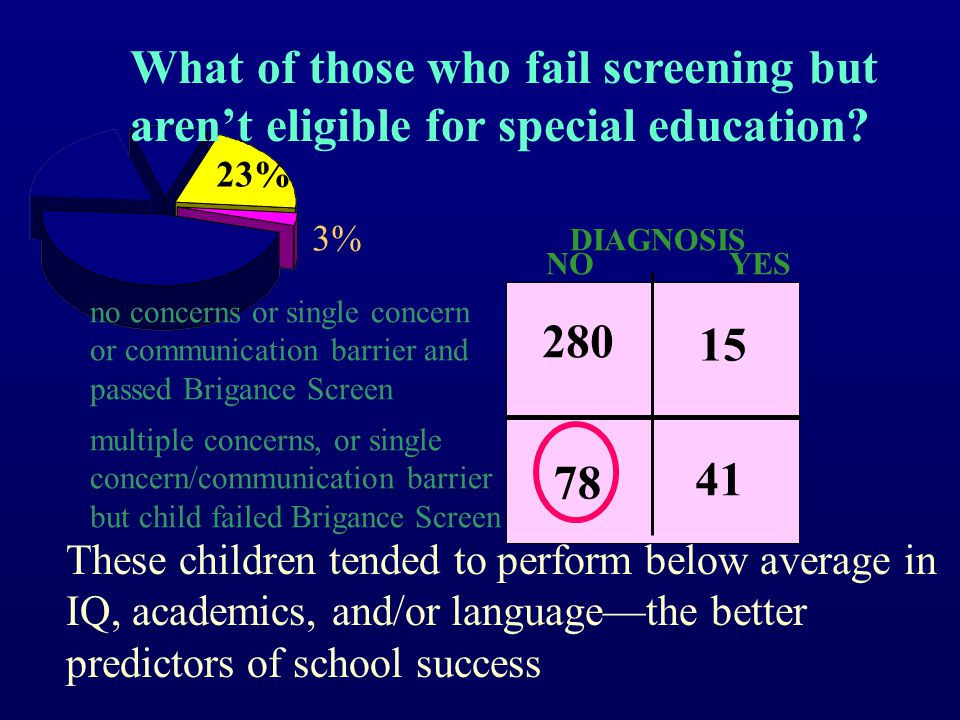 Screening in the Presence of a Single Predictive Concern or Communication Barrier 23% 3% DIAGNOSIS no concerns or single concern or communication barrier and passed Brigance Screen 352 56 280 41 78 15 NO YES multiple concerns, or single concern/communication barrier but child failed Brigance Screen Sensitivity 41/56 = 73% 75% Specificity 280/352 = 80% 74% prior