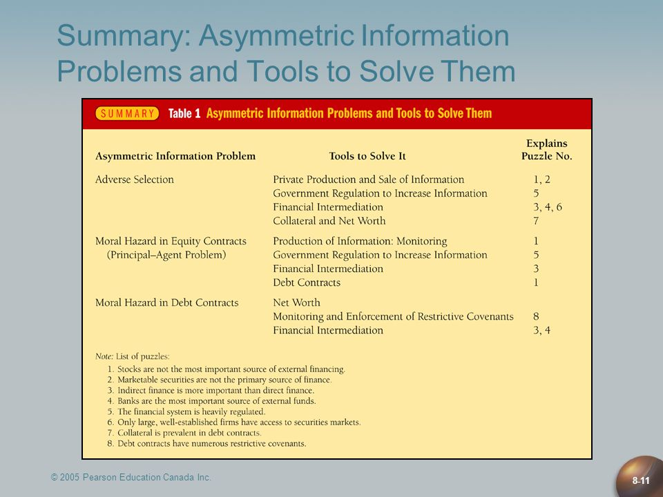 © 2005 Pearson Education Canada Inc. 8-11 Summary: Asymmetric Information Problems and Tools to Solve Them