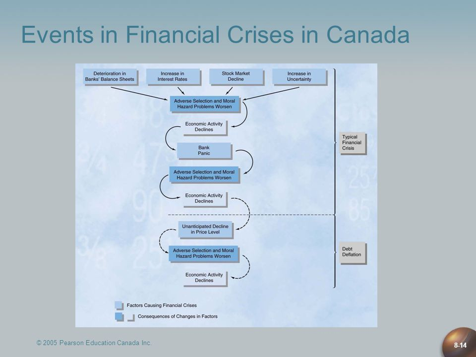 © 2005 Pearson Education Canada Inc. 8-14 Events in Financial Crises in Canada
