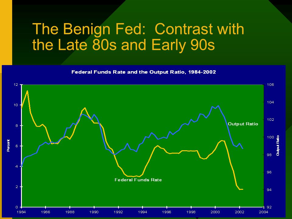 The Benign Fed: Contrast with the Late 80s and Early 90s