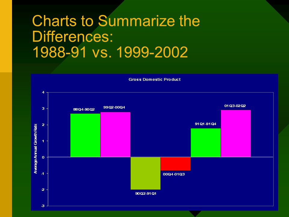 Charts to Summarize the Differences: 1988-91 vs. 1999-2002
