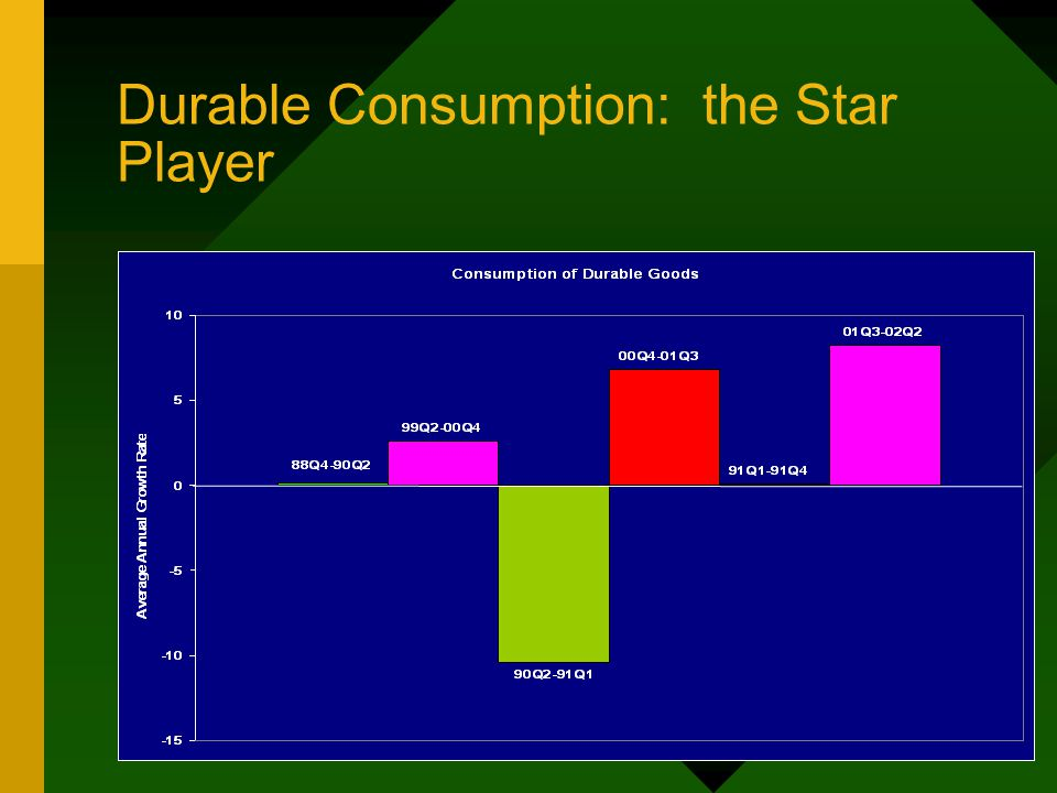 Durable Consumption: the Star Player