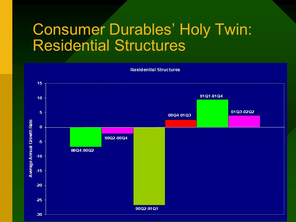 Consumer Durables' Holy Twin: Residential Structures