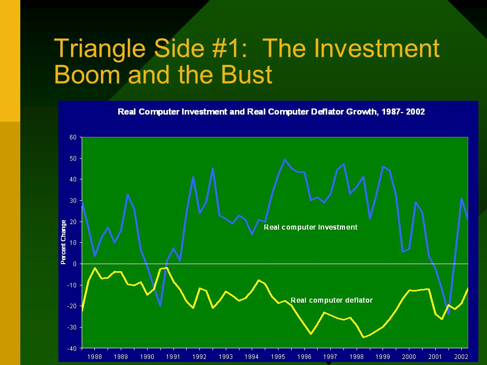 Triangle Side #1: The Investment Boom and the Bust