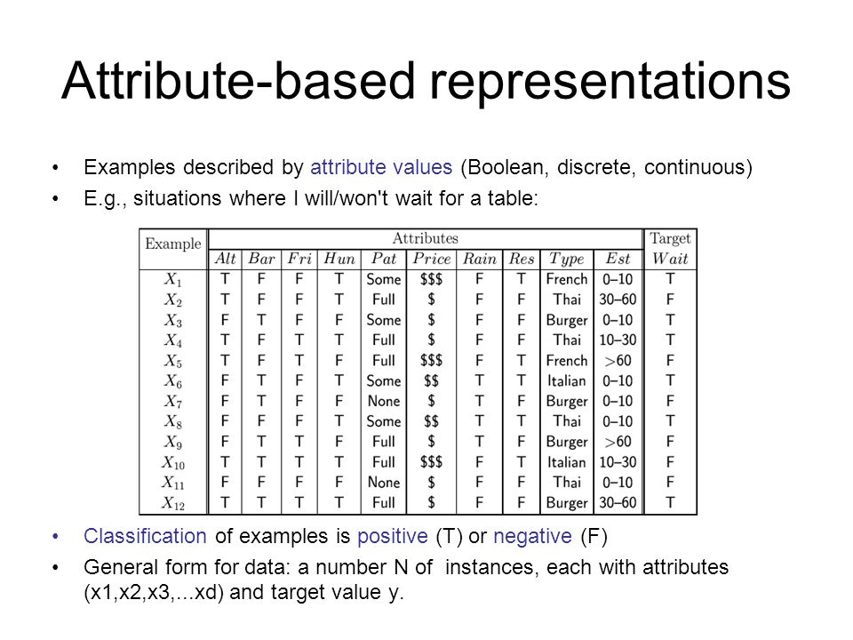 Attribute-based representations Examples described by attribute values (Boolean, discrete, continuous) E.g., situations where I will/won t wait for a table: Classification of examples is positive (T) or negative (F) General form for data: a number N of instances, each with attributes (x1,x2,x3,...xd) and target value y.