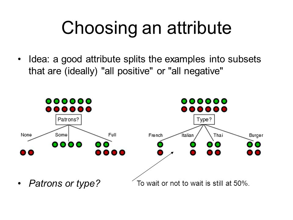 Choosing an attribute Idea: a good attribute splits the examples into subsets that are (ideally) all positive or all negative Patrons or type.