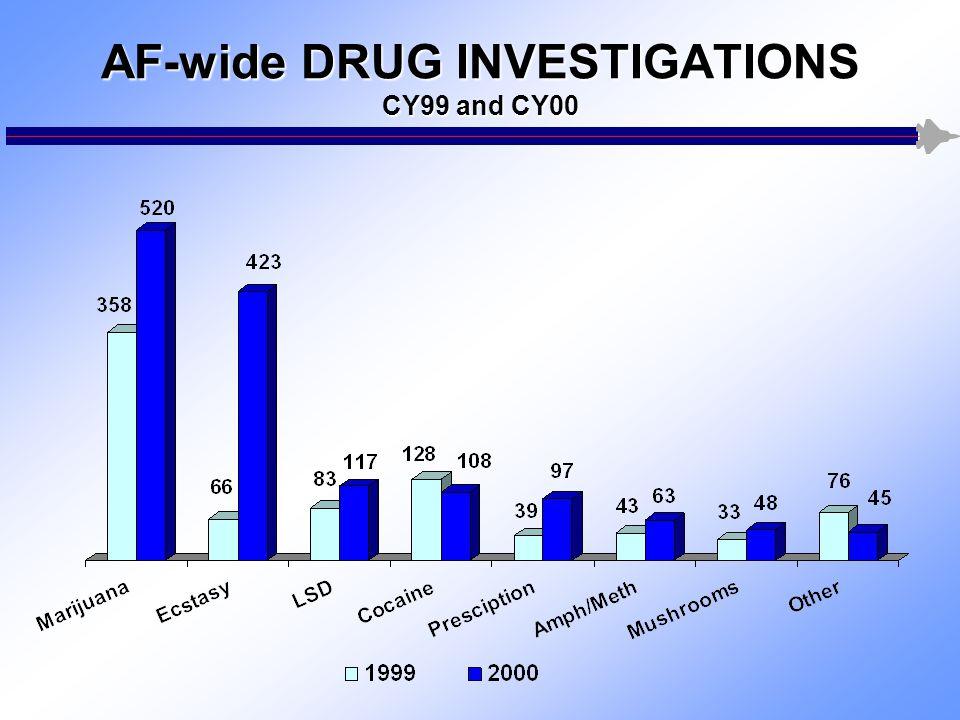 AF-wide DRUG INVESTIGATIONS CY99 and CY00