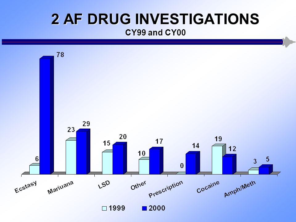2 AF DRUG INVESTIGATIONS CY99 and CY00