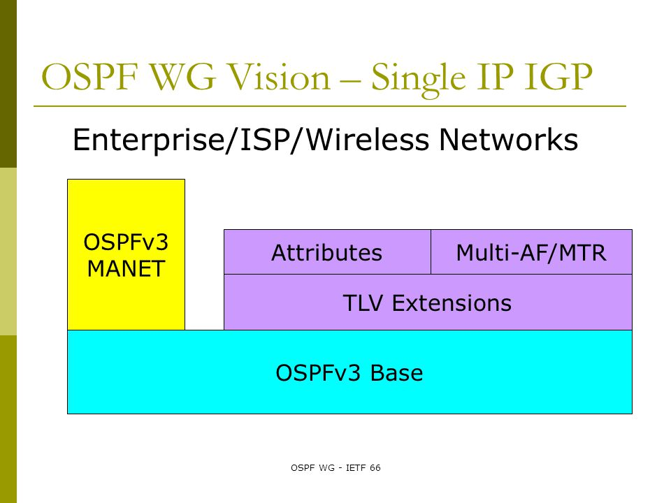 OSPF WG - IETF 66 OSPF WG Vision – Single IP IGP Enterprise/ISP/Wireless Networks OSPFv3 Base TLV Extensions OSPFv3 MANET Multi-AF/MTRAttributes