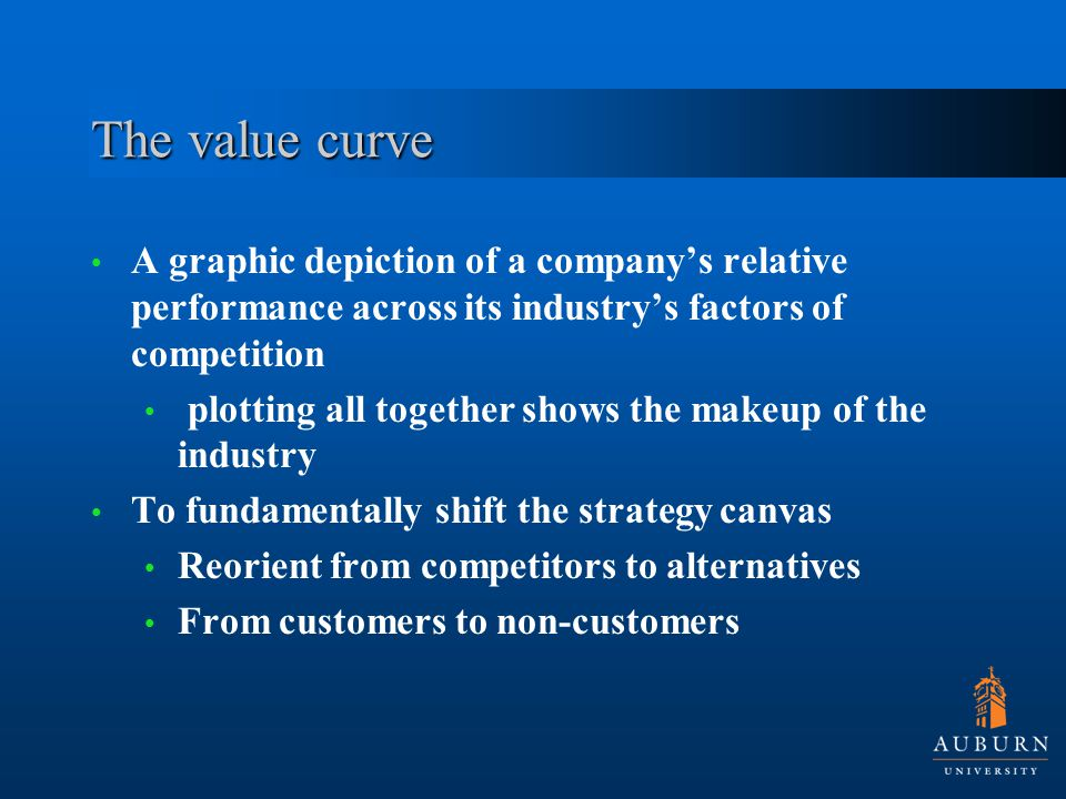 The value curve A graphic depiction of a company's relative performance across its industry's factors of competition plotting all together shows the makeup of the industry To fundamentally shift the strategy canvas Reorient from competitors to alternatives From customers to non-customers