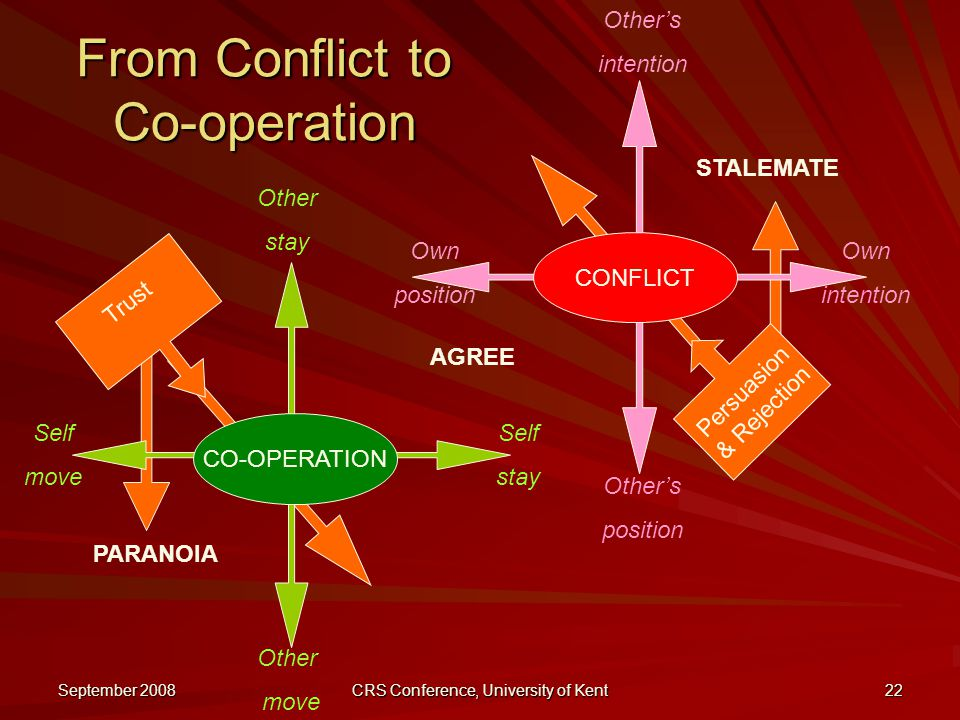 September 2008 CRS Conference, University of Kent 22 Persuasion & Rejection Trust From Conflict to Co-operation STALEMATE AGREE CO-OPERATION Self move Other move Self stay Other stay PARANOIA CONFLICT Other's intention Other's position Own position Own intention