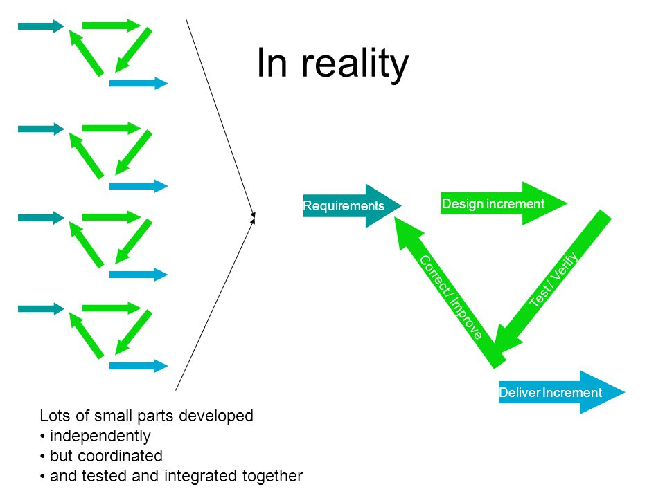 In reality Design increment Test / Verify Correct / Improve Requirements Deliver Increment Lots of small parts developed independently but coordinated and tested and integrated together