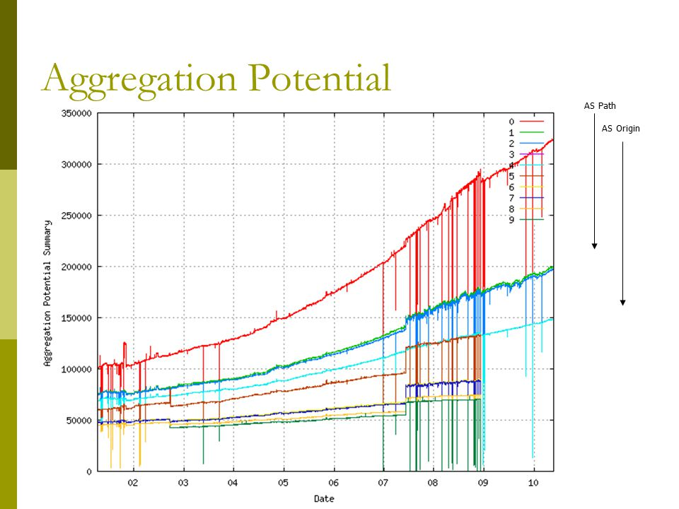 Aggregation Potential AS Path AS Origin