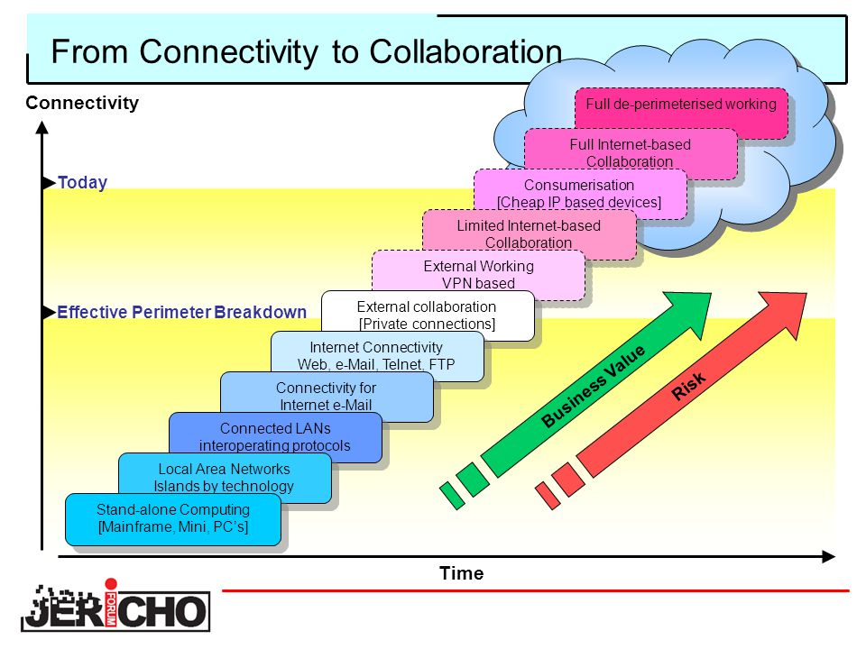 From Connectivity to Collaboration Full de-perimeterised working Full Internet-based Collaboration Consumerisation [Cheap IP based devices] Limited Internet-based Collaboration External Working VPN based External collaboration [Private connections] Internet Connectivity Web, e-Mail, Telnet, FTP Connectivity for Internet e-Mail Connected LANs interoperating protocols Local Area Networks Islands by technology Stand-alone Computing [Mainframe, Mini, PC's] Time Connectivity Business Value Risk Today Effective Perimeter Breakdown