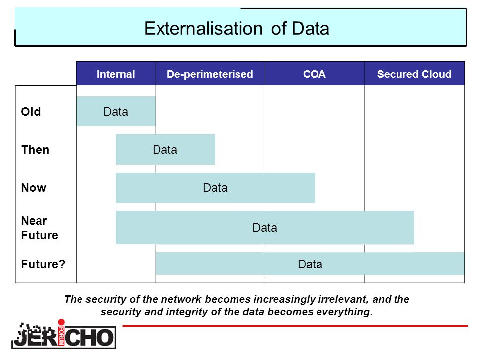 Externalisation of Data InternalDe-perimeterisedCOASecured Cloud OldData ThenData NowData Near Future Data Future Data The security of the network becomes increasingly irrelevant, and the security and integrity of the data becomes everything.
