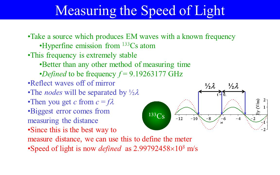 The Speed of Light in Materials The speed of light in vacuum c is the same for all wavelengths of light, no matter the source or other nature of light Inside materials, however, the speed of light can be different Materials contain atoms, made of nuclei and electrons The electric field from EM waves push on the electrons The electrons must move in response This generally slows the wave down n is called the index of refraction The amount of slowdown can depend on the frequency of the light Indices of Refraction Air (STP)1.0003 Water1.333 Ethyl alcohol1.361 Glycerin1.473 Fused Quartz1.434 Glass1.5 -ish Cubic zirconia2.20 Diamond2.419