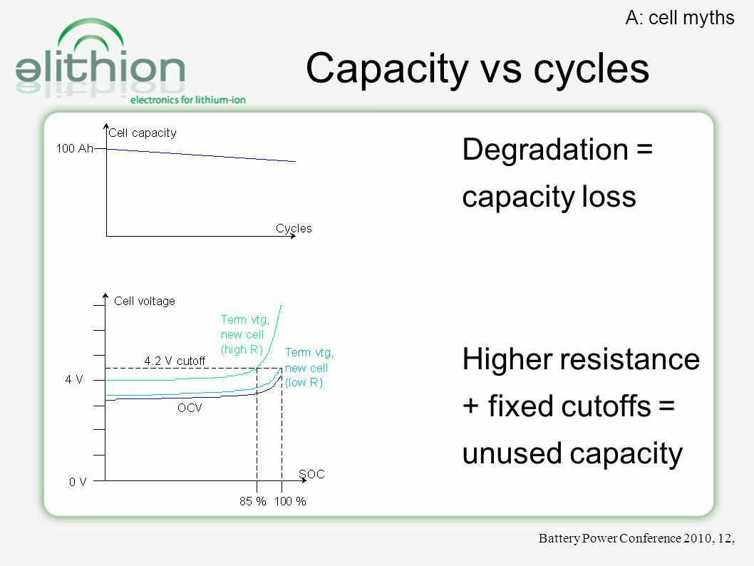 Capacity vs cycles Battery Power Conference 2010, 12, A: cell myths Degradation = capacity loss Higher resistance + fixed cutoffs = unused capacity