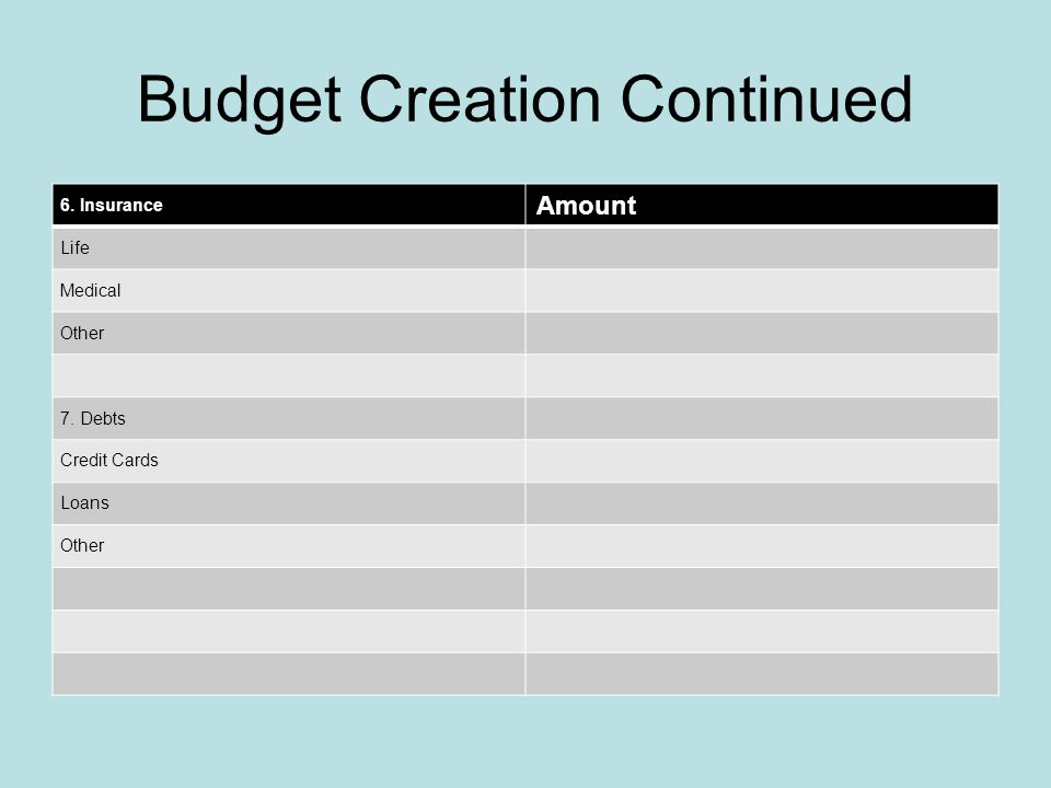 Budget Creation Continued 4. Food Amount School Lunch Groceries 5. Automobiles Payments Gas Insurance License/Taxes Maintenance Other Transportation O