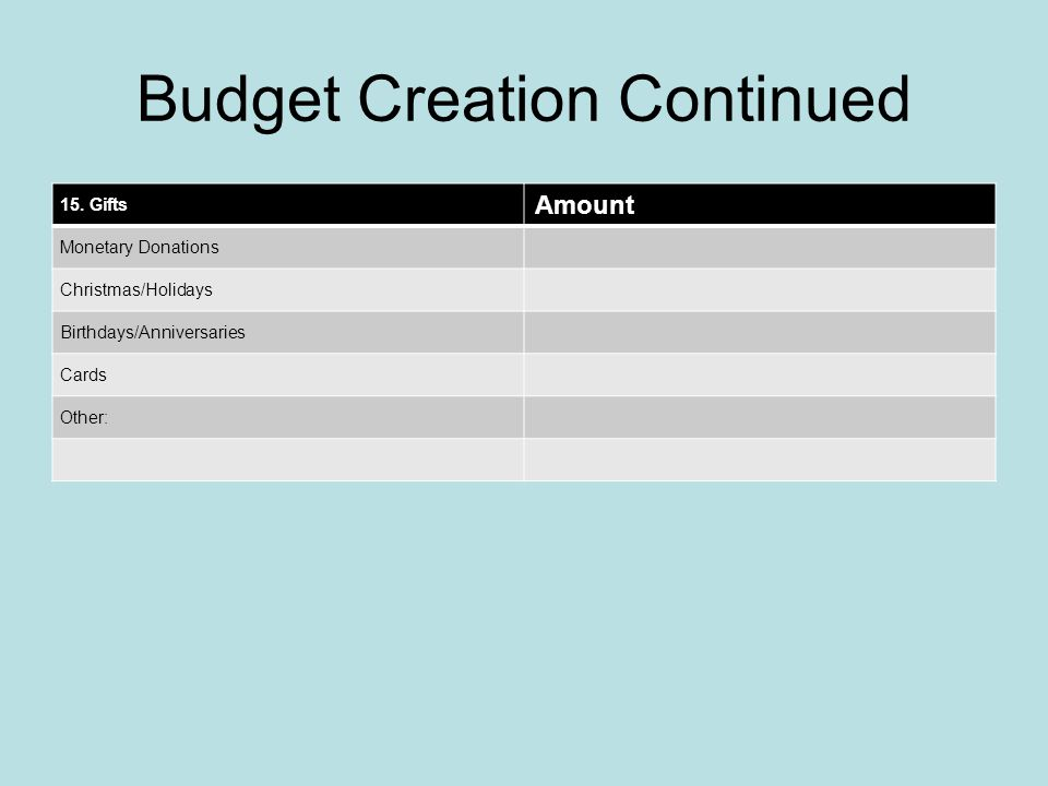 Budget Creation Continued 15.