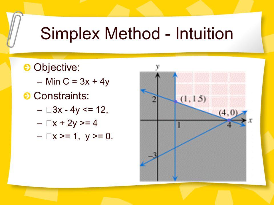 Simplex Method - Intuition Objective: –Min C = 3x + 4y Constraints: – ・ 3x - 4y <= 12, – ・ x + 2y >= 4 – ・ x >= 1, y >= 0.