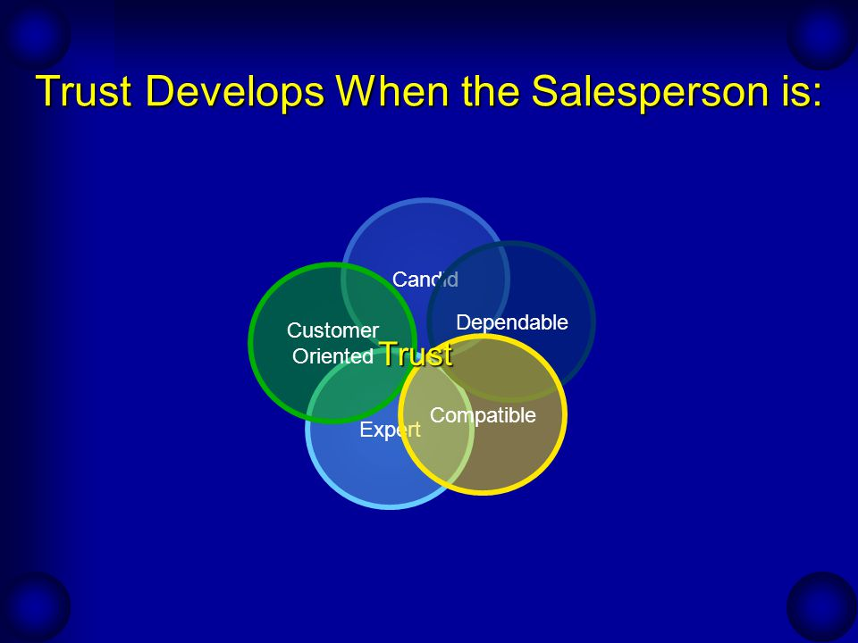 Trust Develops When the Salesperson is: Candid Expert Customer Oriented Dependable Compatible Trust