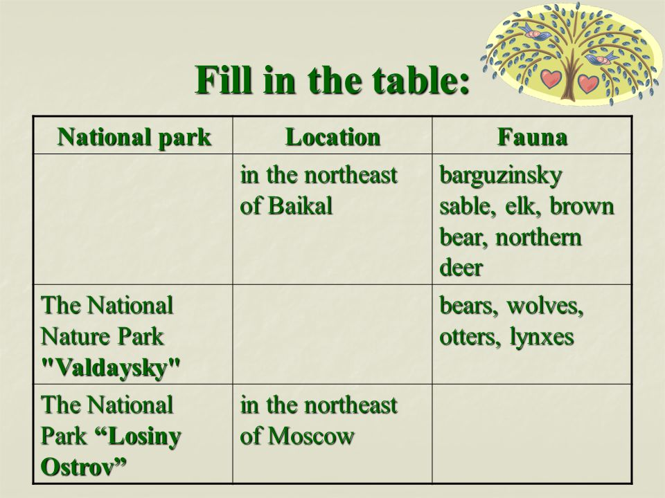 Fill in the table: National park LocationFauna in the northeast of Baikal barguzinsky sable, elk, brown bear, northern deer The National Nature Park Valdaysky bears, wolves, otters, lynxes The National Park Losiny Ostrov in the northeast of Moscow