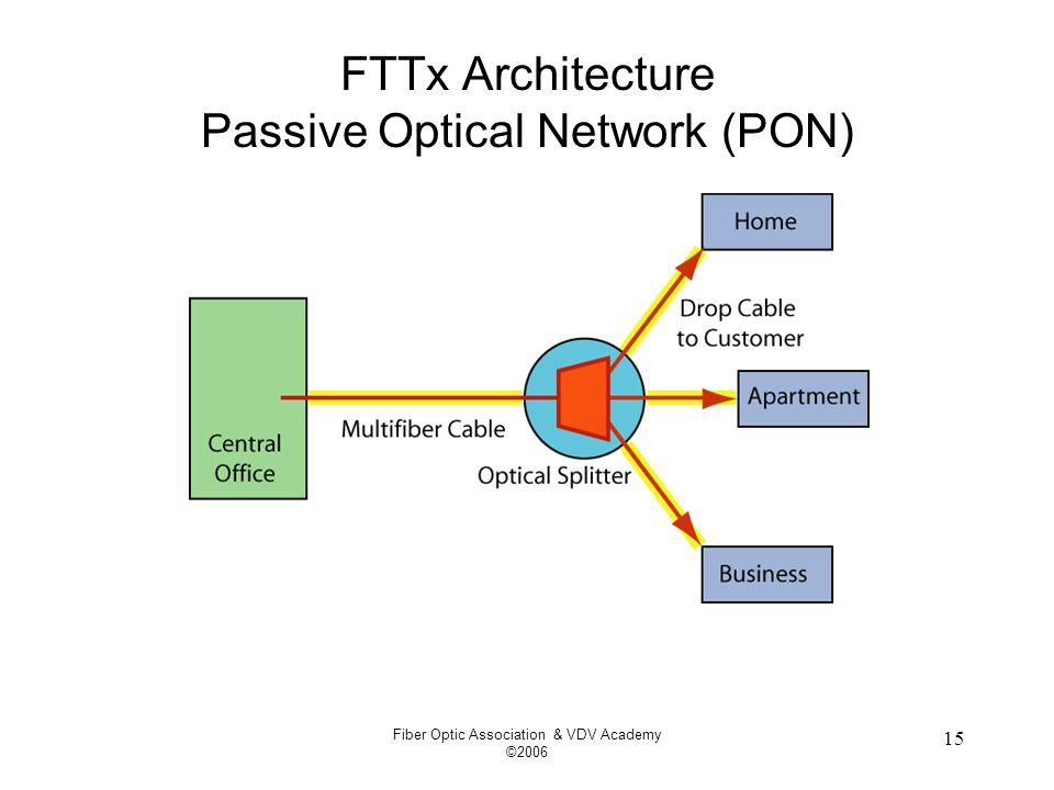 Fiber Optic Association & VDV Academy ©2006 15 FTTx Architecture Passive Optical Network (PON)