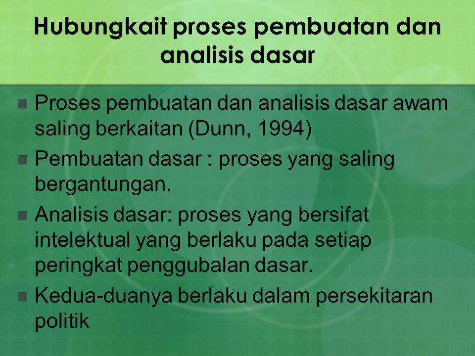 Hubungkait proses pembuatan dan analisis dasar Proses pembuatan dan analisis dasar awam saling berkaitan (Dunn, 1994) Pembuatan dasar : proses yang sa
