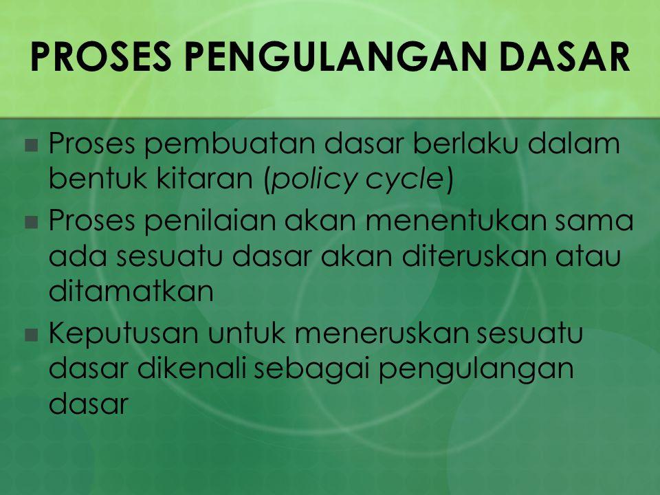 PROSES PENGULANGAN DASAR Proses pembuatan dasar berlaku dalam bentuk kitaran (policy cycle) Proses penilaian akan menentukan sama ada sesuatu dasar ak