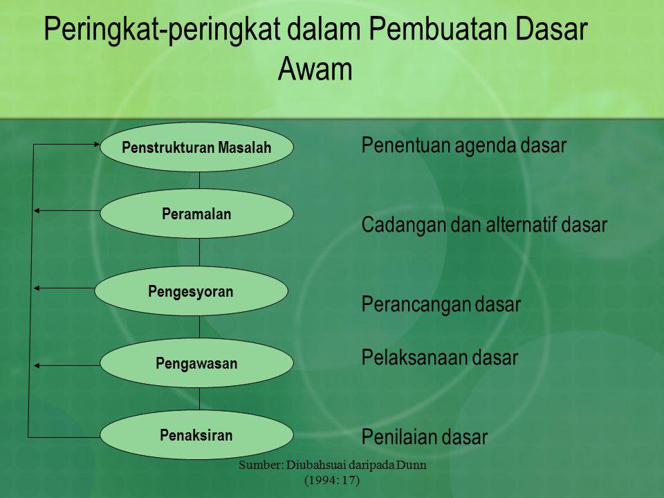 Sumber: Diubahsuai daripada Dunn (1994: 17) Peringkat-peringkat dalam Pembuatan Dasar Awam Penentuan agenda dasar Cadangan dan alternatif dasar Peranc