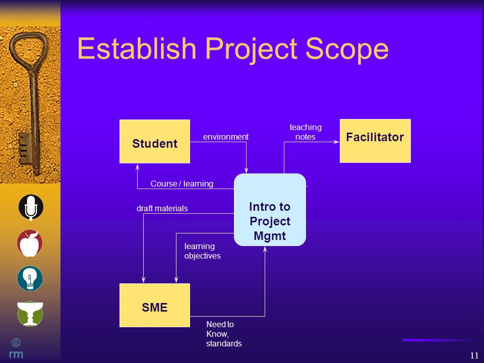 © rm 11 Establish Project Scope Student Facilitator Intro to Project Mgmt SME Course / learning draft materials learning objectives Need to Know, standards environment teaching notes