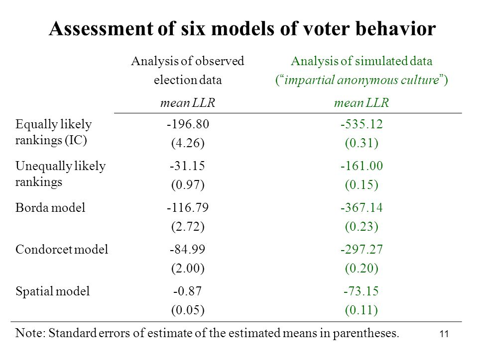 11 Analysis of observed election data Analysis of simulated data ( impartial anonymous culture ) mean LLR Equally likely rankings (IC) -196.80 (4.26) -535.12 (0.31) Unequally likely rankings -31.15 (0.97) -161.00 (0.15) Borda model-116.79 (2.72) -367.14 (0.23) Condorcet model-84.99 (2.00) -297.27 (0.20) Spatial model-0.87 (0.05) -73.15 (0.11) Note: Standard errors of estimate of the estimated means in parentheses.