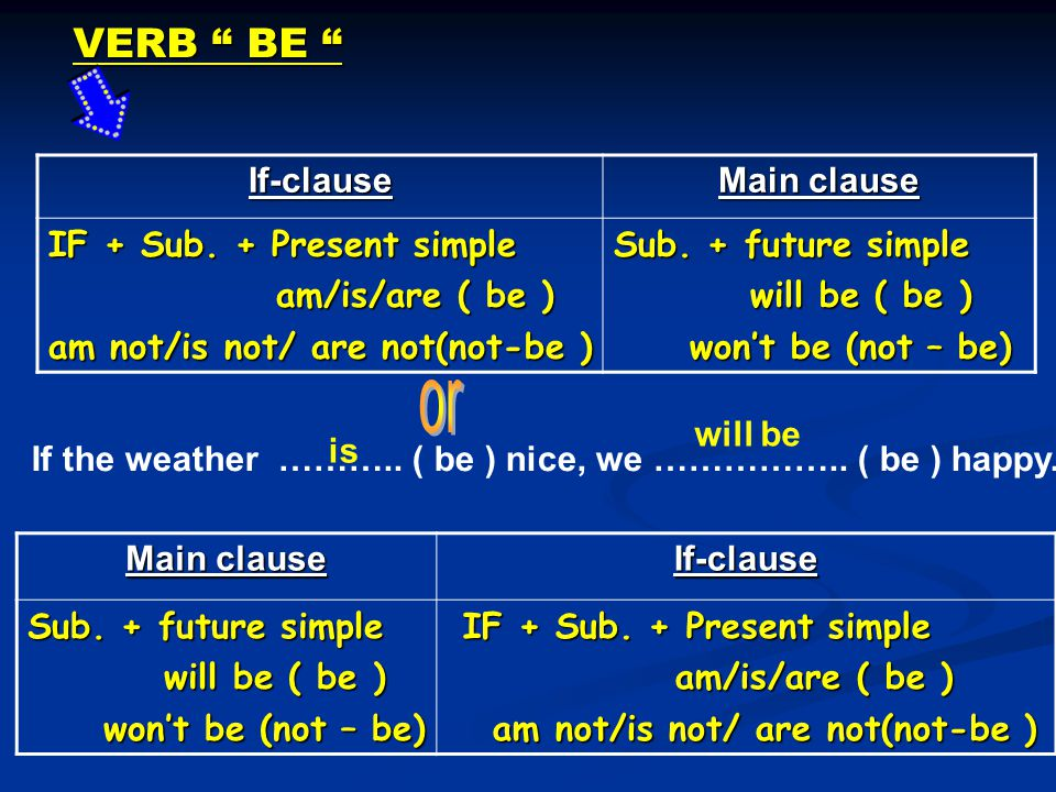 VERB BE If-clause Main clause IF + Sub.