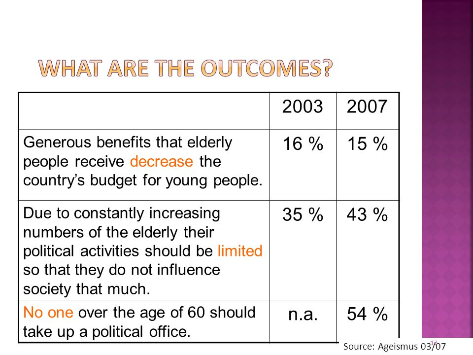 20032007 Generous benefits that elderly people receive decrease the country's budget for young people. 16 %15 % Due to constantly increasing numbers o