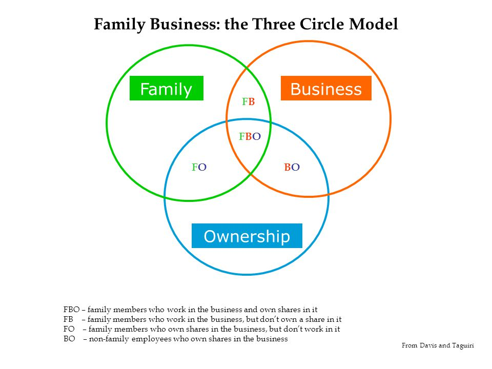 Ownership BusinessFamily From Davis and Taguiri FBFB FOFOBOBO FBOFBO Family Business: the Three Circle Model FBO – family members who work in the business and own shares in it FB – family members who work in the business, but don't own a share in it FO – family members who own shares in the business, but don't work in it BO – non-family employees who own shares in the business