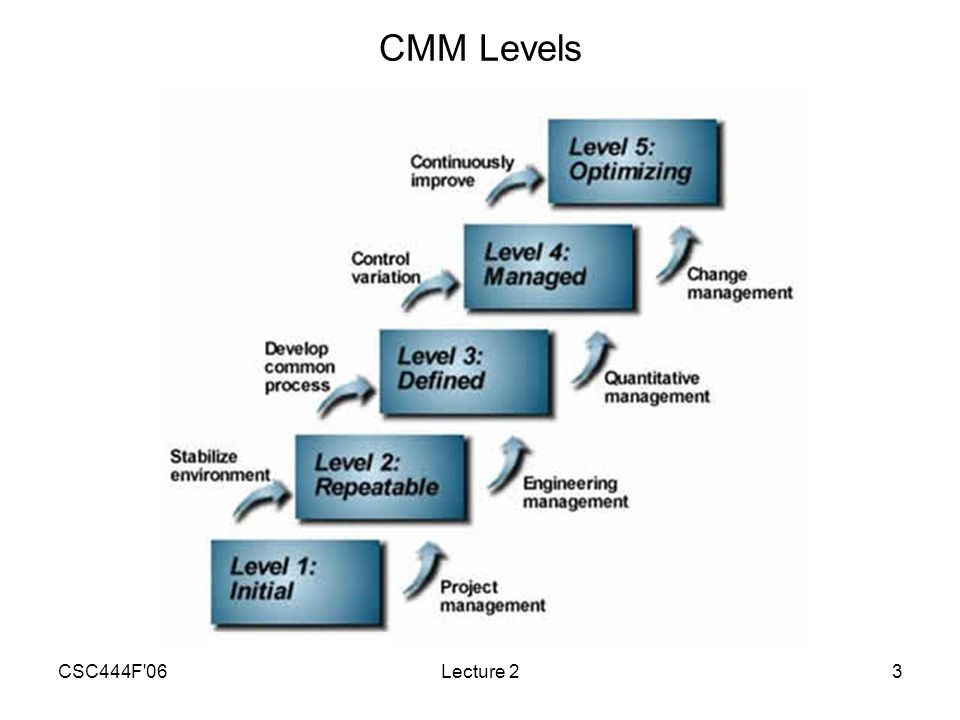 CSC444F 06Lecture 214 Internal Changes Estimation errors –Initial estimates contain a significant (one-sided) margin of error.
