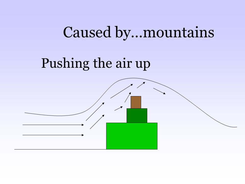 Caused by…mountains Pushing the air up