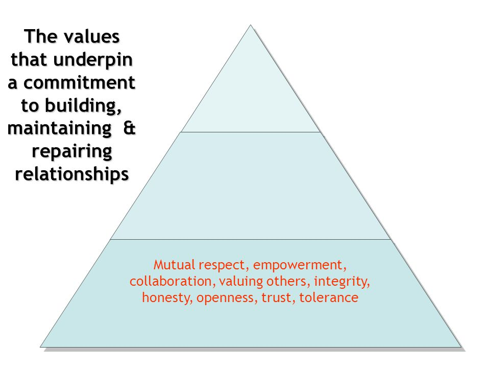 The skills that underpin a commitment to building, maintaining & repairing relationships Emotional articulacy, empathy, open-mindedness, active non-judgemental listening, conflict management skills Mutual respect, empowerment, collaboration, valuing others, integrity, honesty, openness, trust, tolerance