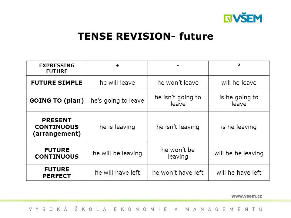 TENSE REVISION- future EXPRESSING FUTURE +-.