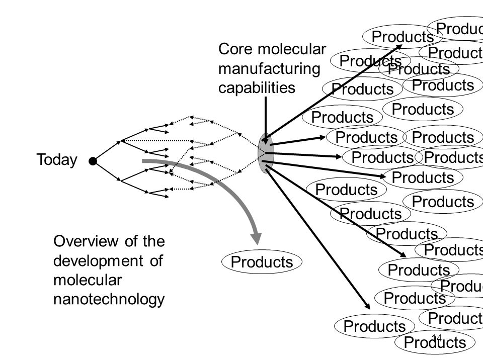 14 Core molecular manufacturing capabilities Today Products Overview of the development of molecular nanotechnology