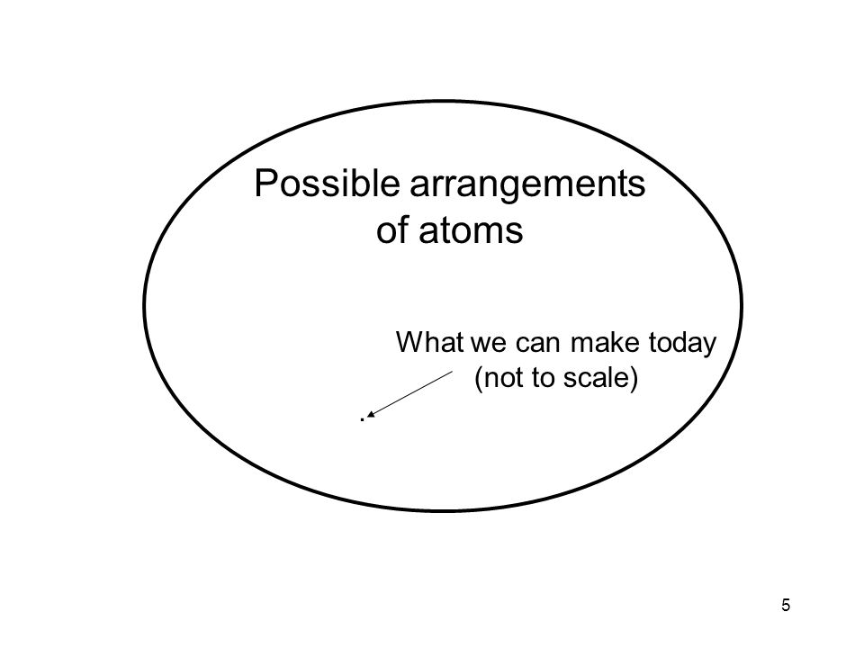 5. What we can make today (not to scale) Possible arrangements of atoms