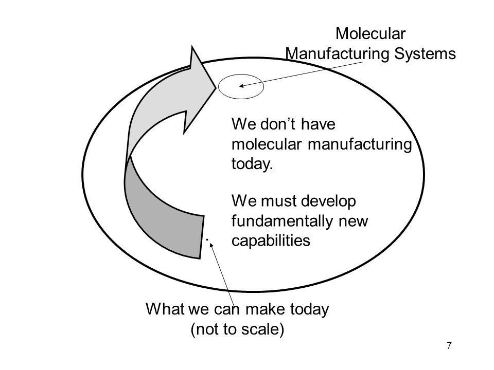 8 Should we actively pursue the development of molecular nanotechnology.